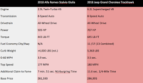 Jeep Grand Cherokee Trim Comparison Chart 2018 Alfa Romeo Stelvio Quadrifoglio Vs 2018 Jeep Grand