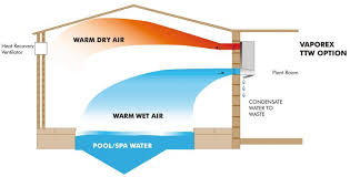 swimming pool filtration diagrams on swimming images wiring Swimming Pool Wiring Diagram indoor pool air handling pool sand filter diagram pool skimmer pool and spa plumbing layout swimming pool wiring diagram for 2 lights
