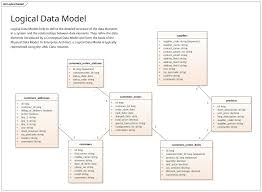 Logical Data Model Uml Notation Enterprise Architect