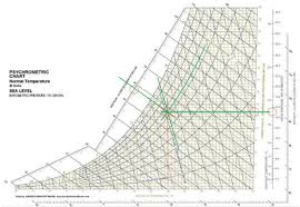 Psychrometric Chart Software Free Download Psychrometric Chart In Si Units Download Scientific Diagram