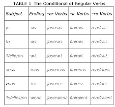 Vouloir Verb Chart The Conditional