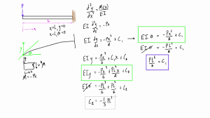 find deflection and slope of a cantilever beam with a point load double integration method