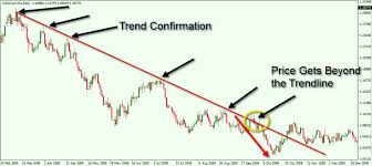 How To Draw Trend Line In Stock Chart How To Properly Draw And Trade Trendlines Forex Training Group