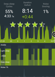 Ideal Sleep Cycle Chart How To Analyze Your Sleep Quality The Medical Futurist