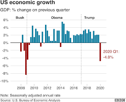 Economic systems is the branch of economics that studies the methods and institutions by which societies determine the ownership, direction, and allocation of economic resources. Coronavirus Us Economy Shrinks At Fastest Rate Since 2008 Bbc News