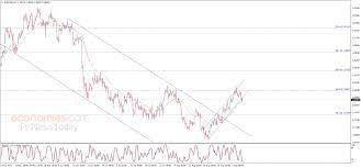 اليورو يخرج من القناة – تحليل - 08-09-2021