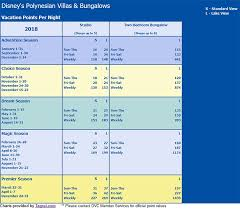 Polynesian Point Chart Dvc By Resale Available Properties