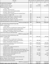 Курсовая работа Управление денежными потоками предприятия  Для проверки правильности расчета денежного потока по табл 1 проверим расчет путем разности по счету 260 т е