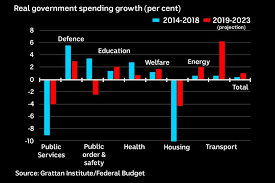 2014 Federal Pay Chart Government Spending Growth Abc News Australian