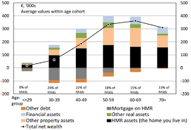 Net Worth By Age Chart Economic Incentives Age And The Distribution Of Wealth