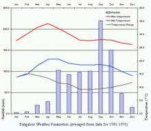 Bangalore Humidity Chart Bangalore Geography And Environment Wikipedia
