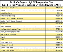 True Rife Frequency Electro Energy Frequency Therapy