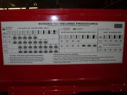 Wire Feed Speed Chart This Page Covers How To Set Up A Mig Welder Using The