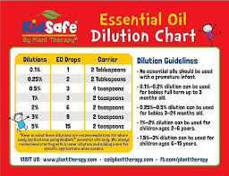 Rollerball Dilution Chart How To Dilute Essential Oils A Comprehensive Guide