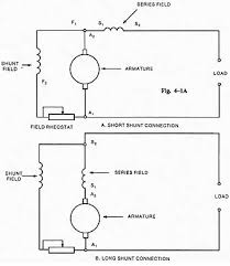 compound wound dc generator ill 1a short shunt compound generator connection a short shunt connection shunt field series field field rheostat ill 1b long shunt compound