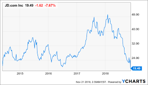 Jd Com Stock Chart Jd Com All The Issues And How To Read Them Jd Com Inc
