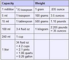 Teaspoon To Grams Chart Conversions Cooking Measurements Cooking Tips Dinner Recipes