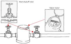 how a gas meter works how home water supply works