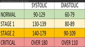 Comprehensive Blood Pressure Chart Emergency 2019