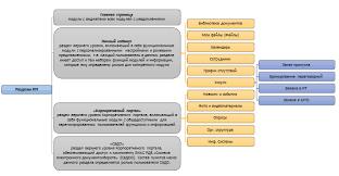 ЦИТиС Структура Корпоративного портала