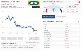 Mtn Share Price Chart Mtn Trading Update 3 Mar 2019 South African Market Insights