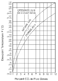 Inlet Water Temperatures And Boiler Corrosion