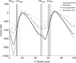 lower limb biomechanics during stair descent influence of step figure