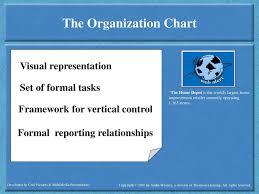 Daft 6th Ed Fundamentals Of Organizing Ppt Download