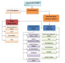 Organisation Chart District Gonda Government Of Uttar