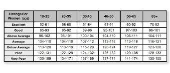 Ymca Bike Test Chart Nasm Chapter 6 Client Assessment Rusty_gunn Medium