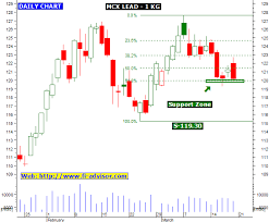 Mcx Tips And Mcx Charts This Blog Provides Best Free Mcx