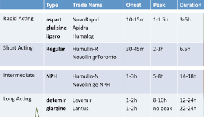 Insulin Chart Insulin Chart Types Of Insulin Nursing