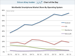 Chart Of The Day The Iphones Market Share Is Dead In The Water