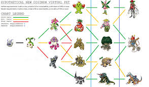 Digimon Linkz Evolution Chart Reasonable Palmon Digivolution Chart Digimon Story Cyber