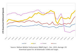 Sprint Cell Phone Comparison Chart What Are Sprint And Nielsen Hiding