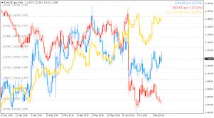 Chart Overlay Metatrader Mt4 Mt5 Indicator