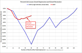 Great Depression Chart Mrarmy Licensed For Non Commercial Use Only 1930s And