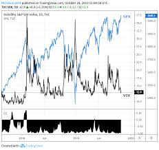 Vix Chart Vix Risk Of Complacency As Stocks Hit Record On Fed Trade