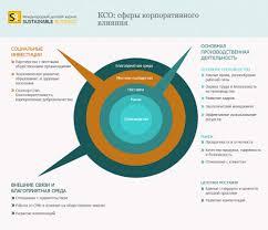 Что такое социальная ответственность бизнеса СОБ  maket table2