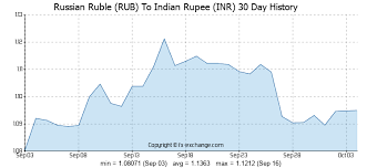 0000023 Rub To Inr Russian Ruble To Indian Rupee