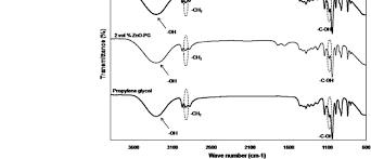 Ft Ir Spectra Of Propylene Glycol And Znopg Nanofluids Of