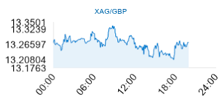 Gbp Live Chart Live Silver Price In Pounds Xag Gbp Live Silver Prices