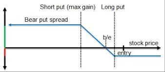 Bear Spread Beginners Guide To Vertical Options Spreads Options Geeks