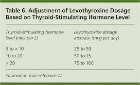 Thyroid Levels Chart Thyroid Disease In Pregnancy American Family Physician