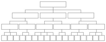 Hierarchy Chart Template Family Tree Flow Charts