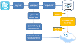 analytics for big data   venturing with the twitter use case    processing workflow