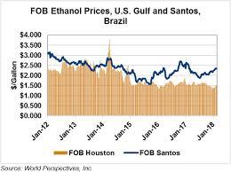 Ethanol Market And Pricing Data February 20 2018 U S