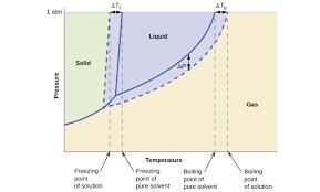 Propylene Glycol Boiling Point Chart 11 4 Colligative Properties Chemistry