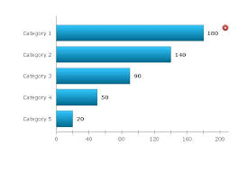 Make A Bar Chart Free How To Create A Bar Chart In Conceptdraw Pro Comparison