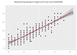 Shoe Size Compared To Height Chart Relationship Between Height And Shoe Size S3563969